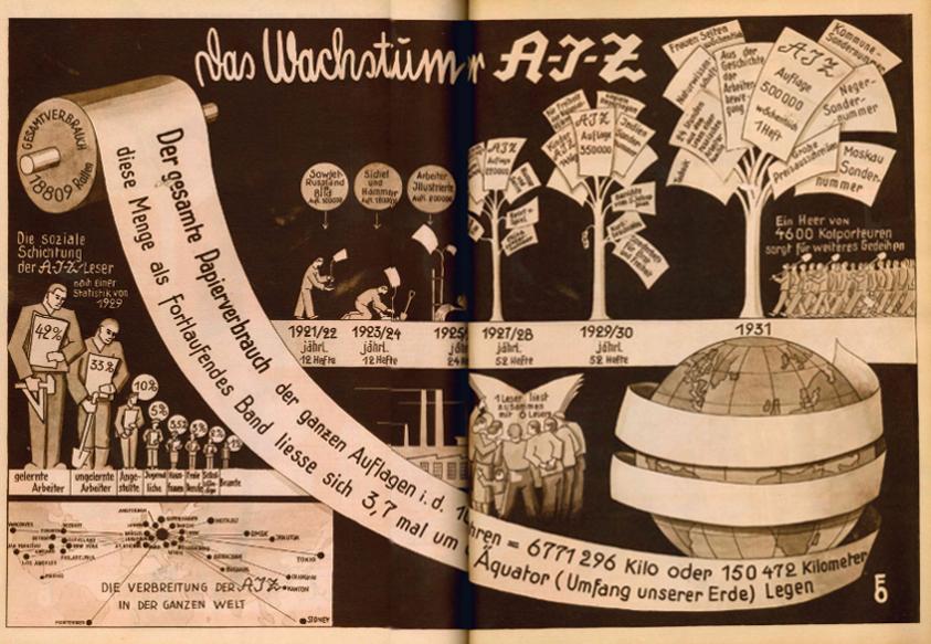 das wachstum der arbeiter illustrierten zeitung internationales willi m nzenberg forum. Black Bedroom Furniture Sets. Home Design Ideas