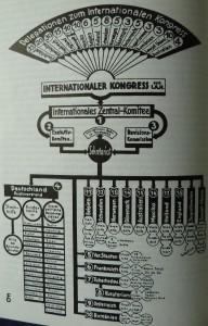 Entwicklung der IAH
